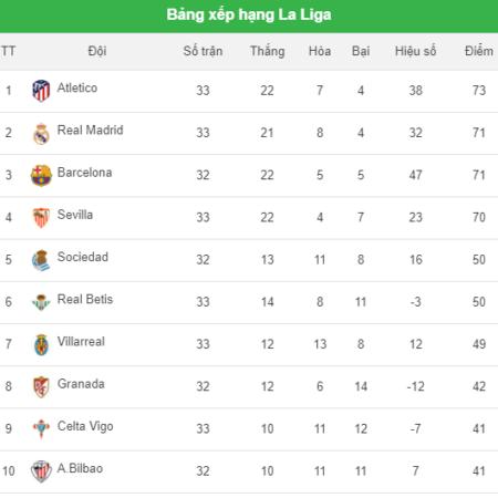 Bảng xếp hạng La Liga sau vòng 33