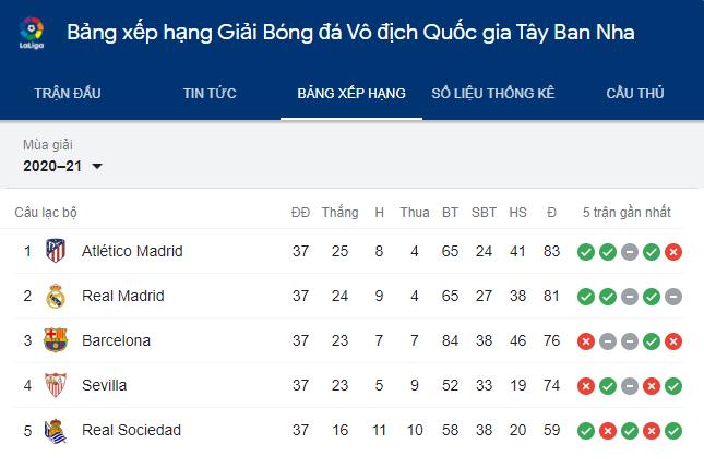 Atletico tiếp tục duy trì ngôi đầu La Liga