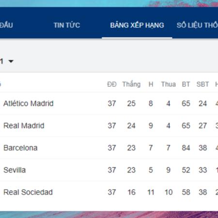 Atletico Madrid tiếp tục duy trì ngôi đầu La Liga
