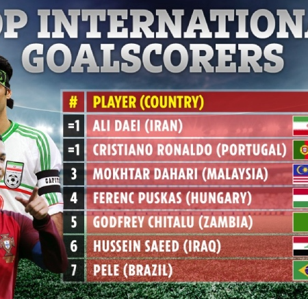 Cristiano Ronaldo san bằng kỷ lục của huyền thoại Ali Daei
