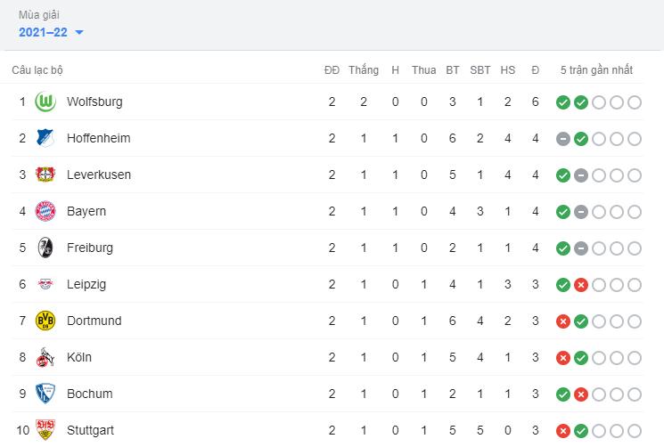 Bảng xếp hạng Bundesliga
