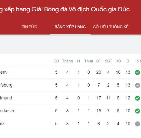 Bảng xếp hạng Bundesliga sau vòng 5