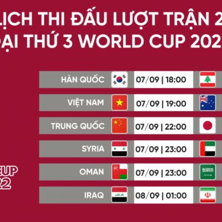 Kết quả vòng loại World Cup châu Á